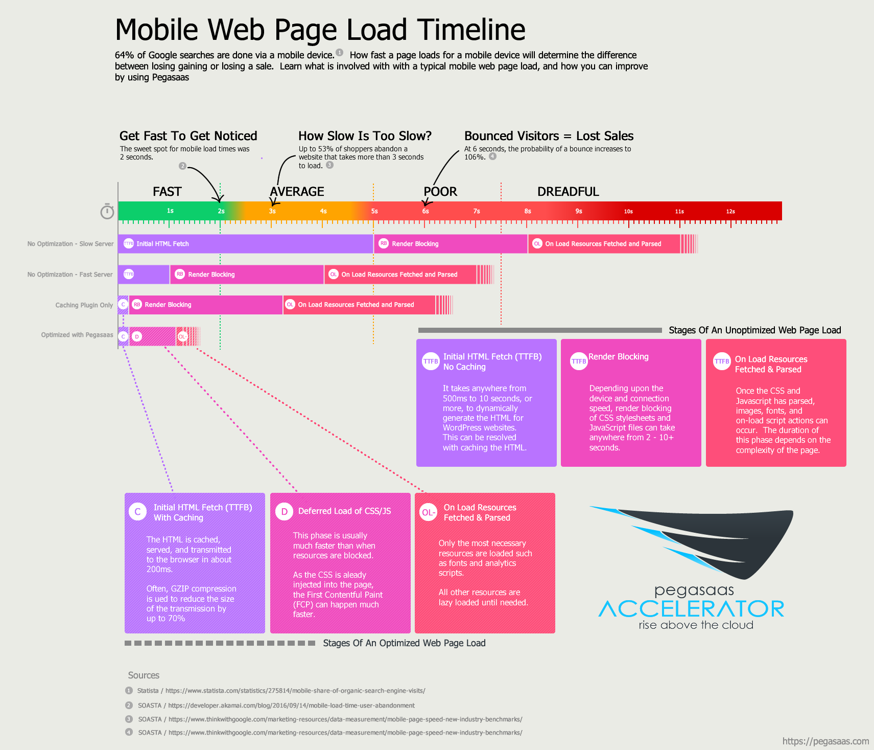 Mobile Web Page Load Time