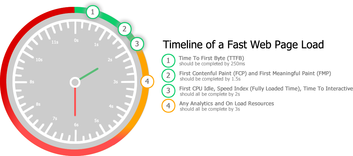 Timeline of a fast Web Page Load